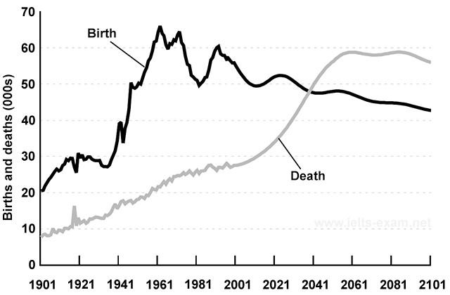IELTS Writing Line Graph